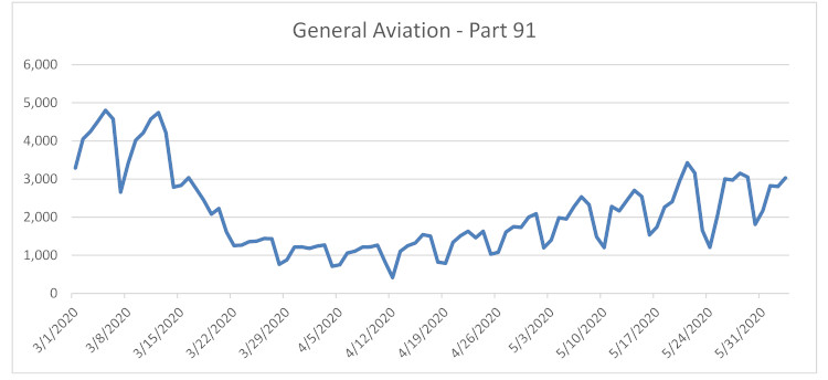 ARGUS General Aviation May Flight Increases