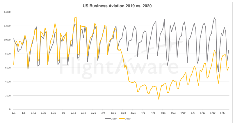 FlightAware business aviation May flights