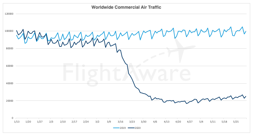 FlightAware commercial aviation May flights