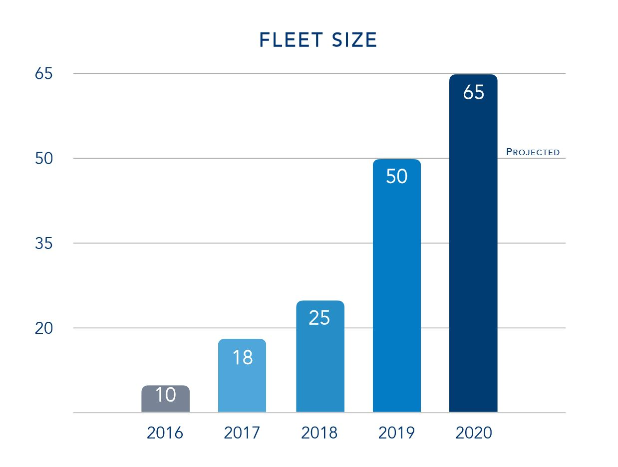 flyExclusive Fleet Growth Chart