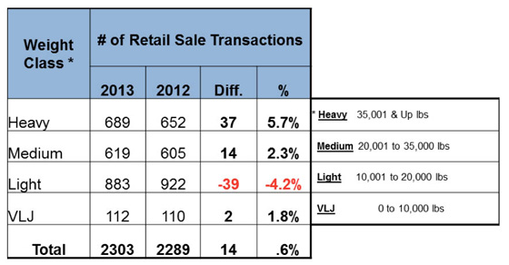 RetailSales by WeightClass