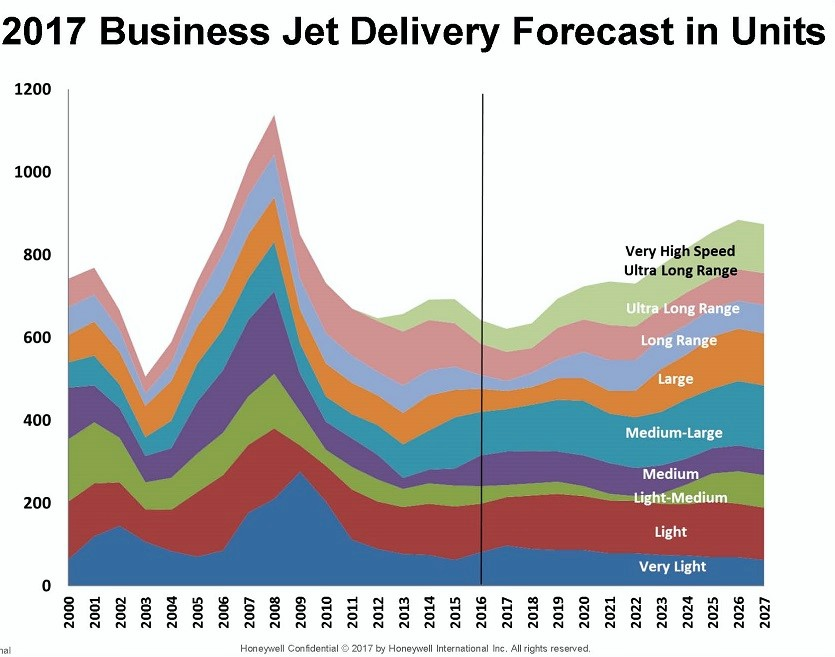 jet delivery forecast